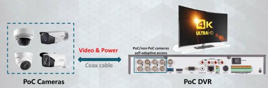 เทคโนโลยี PoC กล้องวงจรปิด Hikvision